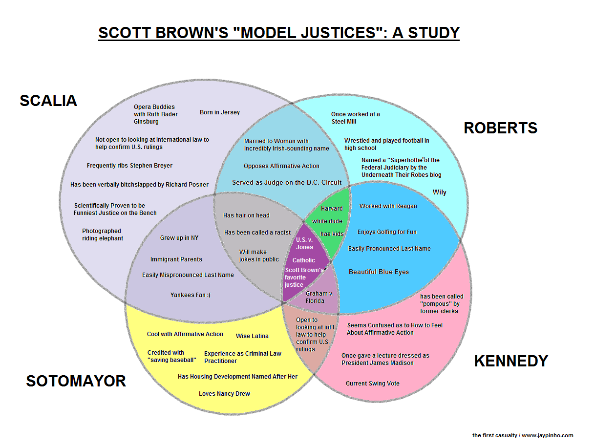Scott browns model justices a venn diagram the first casualty bottom ccuart Choice Image